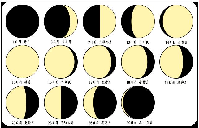 四柱推命、紫微斗数で使う旧暦の月の満ち欠け