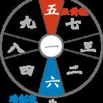 占いブログ【九星気学】五黄殺と暗剣殺の二大凶方位