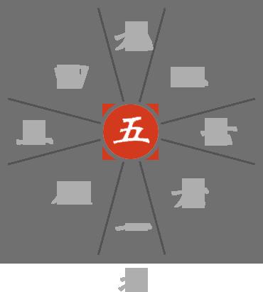 九星気学 五黄殺