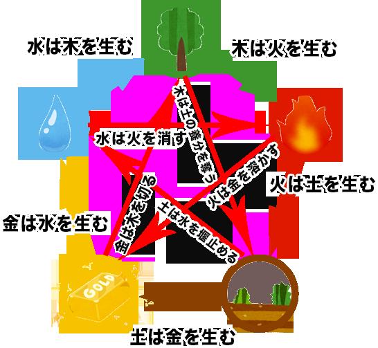 占いブログ   旧暦の十干と五行の関係