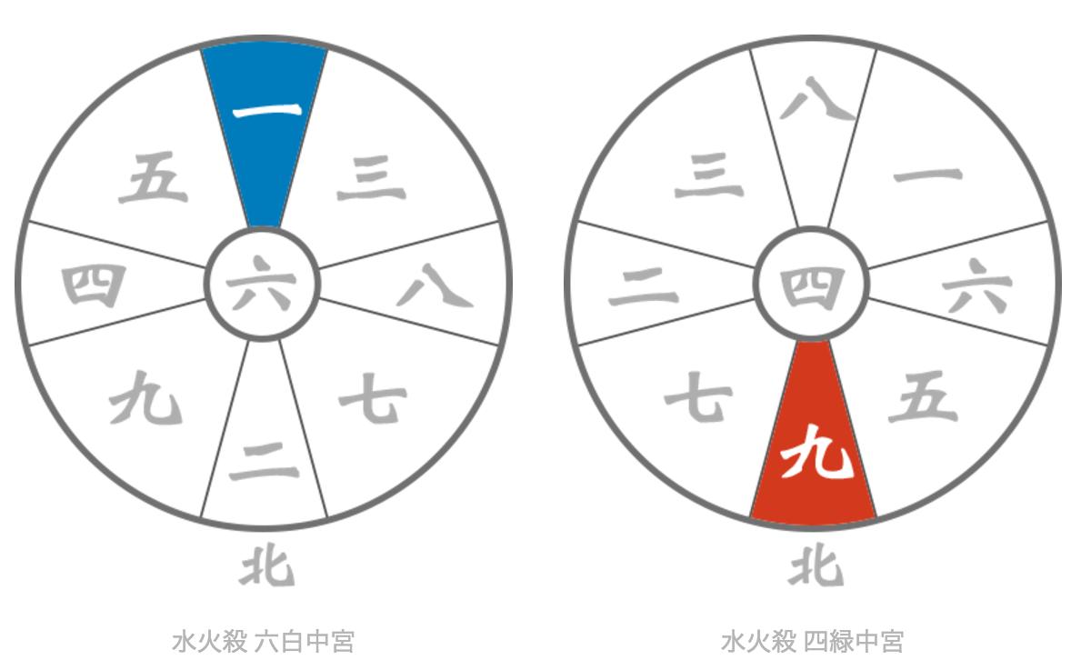 占いブログ【九星気学】水火殺の凶方位