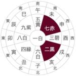 占いブログ【九星気学】本命殺、的殺と小児殺の凶方位