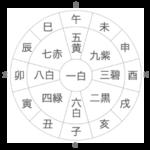 占いブログ【九星気学】日破、月破、歳破の凶方位