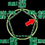 占いブログ 【四柱推命】通変星の特徴 〜食神(しょくじん)と傷官(しょうかん)〜