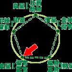 占いブログ 【四柱推命】通変星の特徴 〜偏官(へんかん)と正官(せいかん)〜